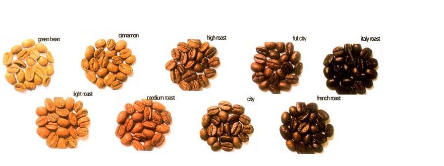 Нива на изпичане на кафето